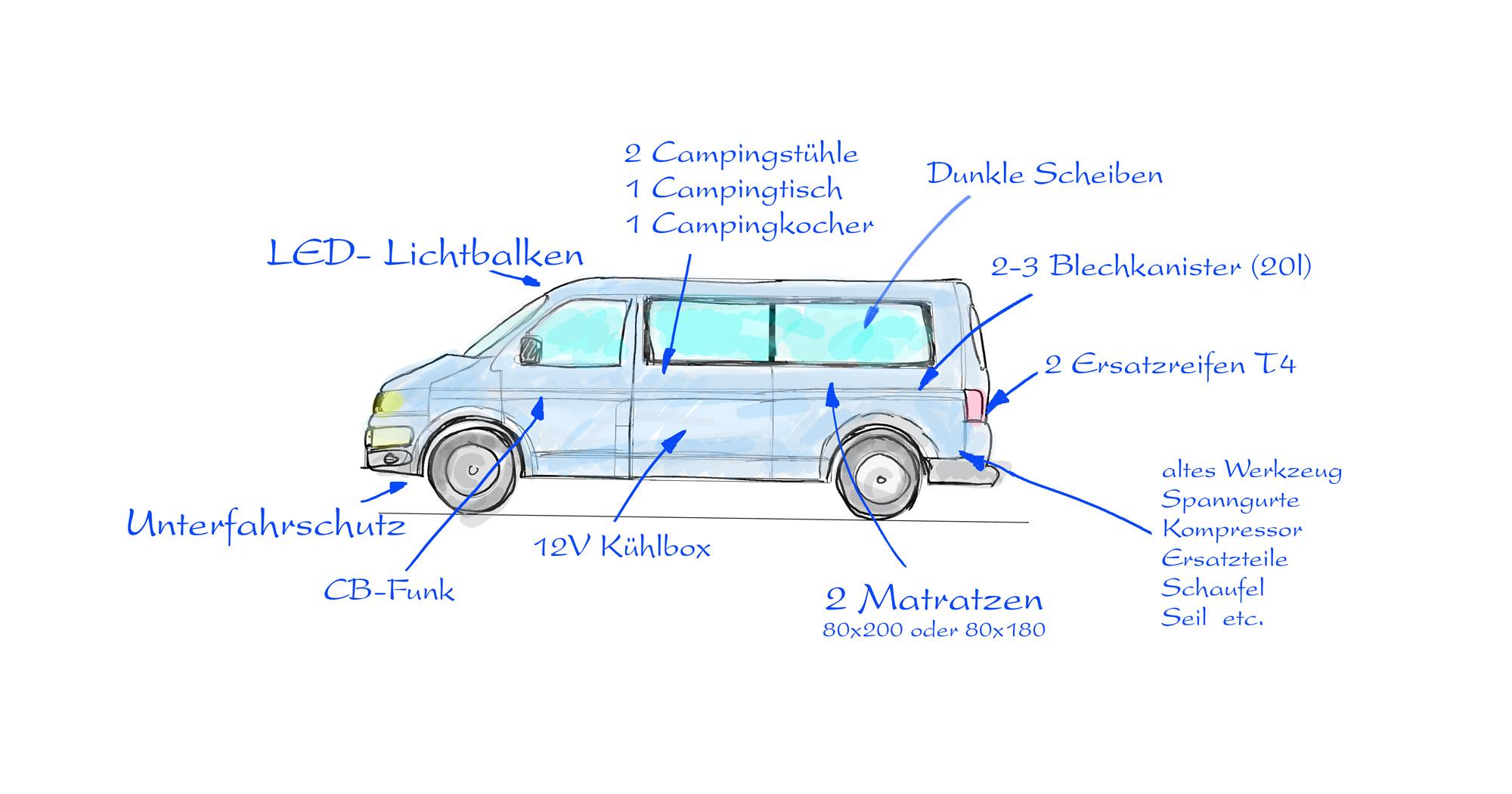 Sachspenden-grafik